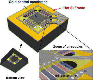 Micropower thermoelectric generator