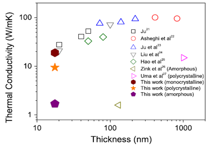 In-plane thermal conductivity of sub-20 nm thick suspended mono-crystalline Si layers